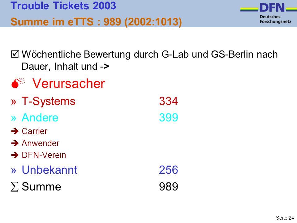 Seite 24 Trouble Tickets 2003 Summe im eTTS : 989 (2002:1013) þWöchentliche Bewertung durch G-Lab und GS-Berlin nach Dauer, Inhalt und -> M Verursacher »T-Systems334 »Andere399 èCarrier èAnwender èDFN-Verein »Unbekannt256 Summe989