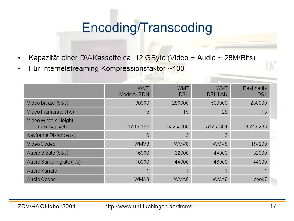 ZDV/HA Oktober 2004http://www.uni-tuebingen.de/timms 17 Encoding/Transcoding Kapazität einer DV-Kassette ca. 12 GByte (Video + Audio ~ 28M/Bits) Für I