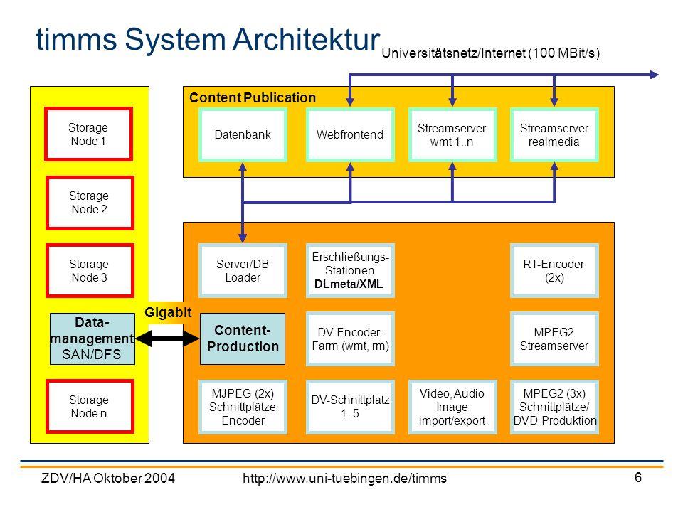 ZDV/HA Oktober 2004http://www.uni-tuebingen.de/timms 17 Encoding/Transcoding Kapazität einer DV-Kassette ca.