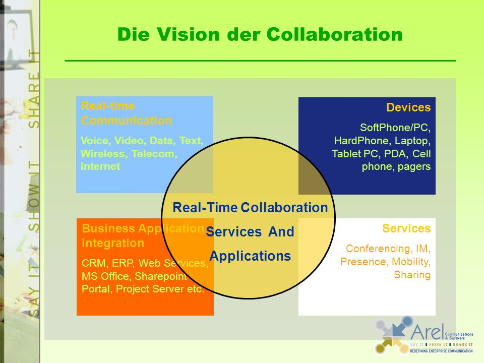 Die Vision der Collaboration Business Application Integration CRM, ERP, Web Services, MS Office, Sharepoint Portal, Project Server etc. Devices SoftPh