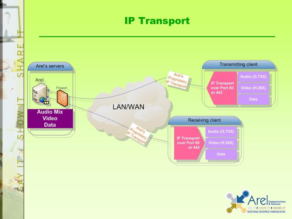 IP Transport