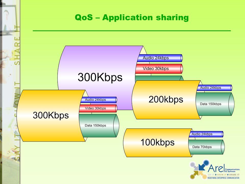 QoS – Application sharing