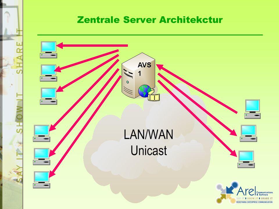 Zentrale Server Architekctur AVS 1