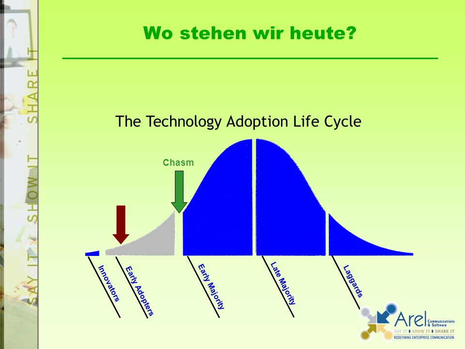 Wo stehen wir heute? The Technology Adoption Life Cycle Innovators Early Adopters Early Majority Late Majority Laggards Chasm