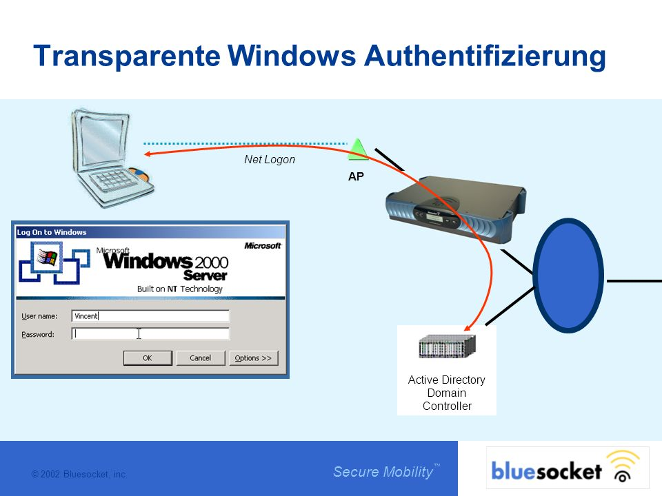 © 2002 Bluesocket, inc. Secure Mobility Transparente Windows Authentifizierung AP Active Directory Domain Controller Net Logon