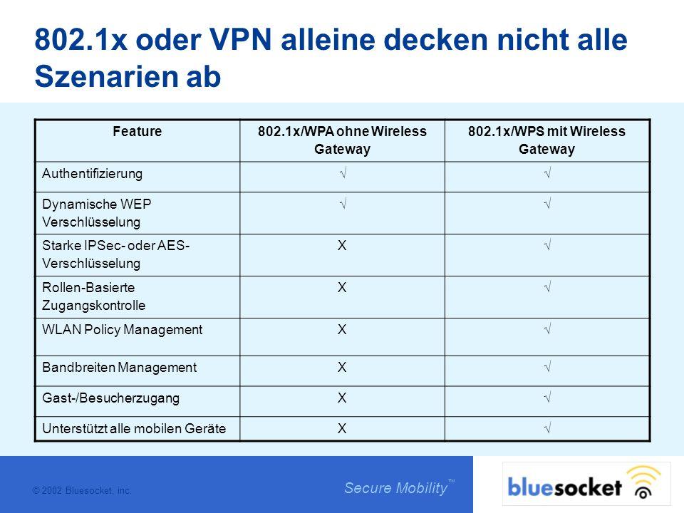 © 2002 Bluesocket, inc. Secure Mobility 802.1x oder VPN alleine decken nicht alle Szenarien ab Feature 802.1x/WPA ohne Wireless Gateway 802.1x/WPS mit