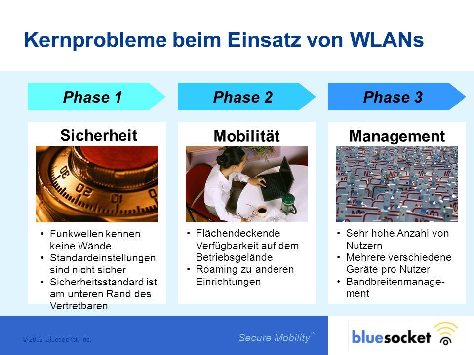 © 2002 Bluesocket, inc. Secure Mobility Kernprobleme beim Einsatz von WLANs Phase 1Phase 2Phase 3 Sicherheit MobilitätManagement Funkwellen kennen kei