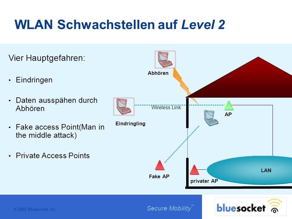 © 2002 Bluesocket, inc. Secure Mobility WLAN Schwachstellen auf Level 2 Vier Hauptgefahren: Eindringen Daten ausspähen durch Abhören Fake access Point