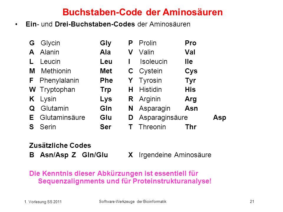 1. Vorlesung SS 2011 Software-Werkzeuge der Bioinformatik21 Ein- und Drei-Buchstaben-Codes der Aminosäuren G GlycinGlyP ProlinPro A AlaninAlaV ValinVa
