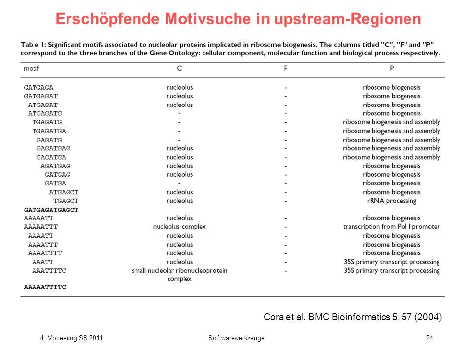 4. Vorlesung SS 2011Softwarewerkzeuge24 Erschöpfende Motivsuche in upstream-Regionen Exploit Cora et al. BMC Bioinformatics 5, 57 (2004)