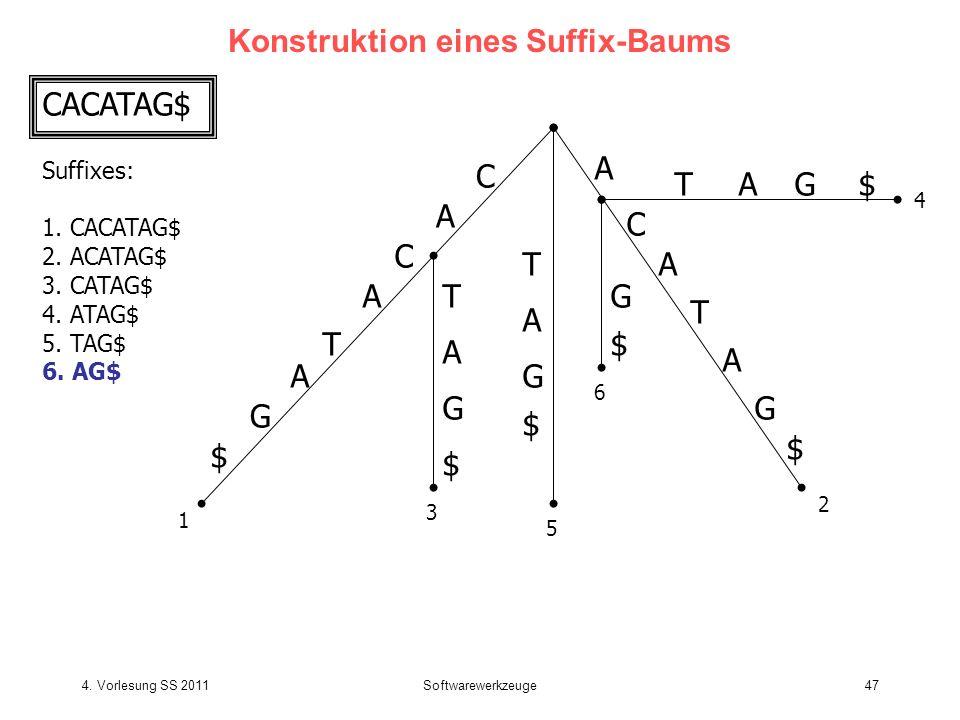 4. Vorlesung SS 2011Softwarewerkzeuge47 Konstruktion eines Suffix-Baums C A T C A G $ A T C A G $ T T A G $ G $ A A TG$A G $ 1 2 3 4 5 6 A CACATAG$ Su