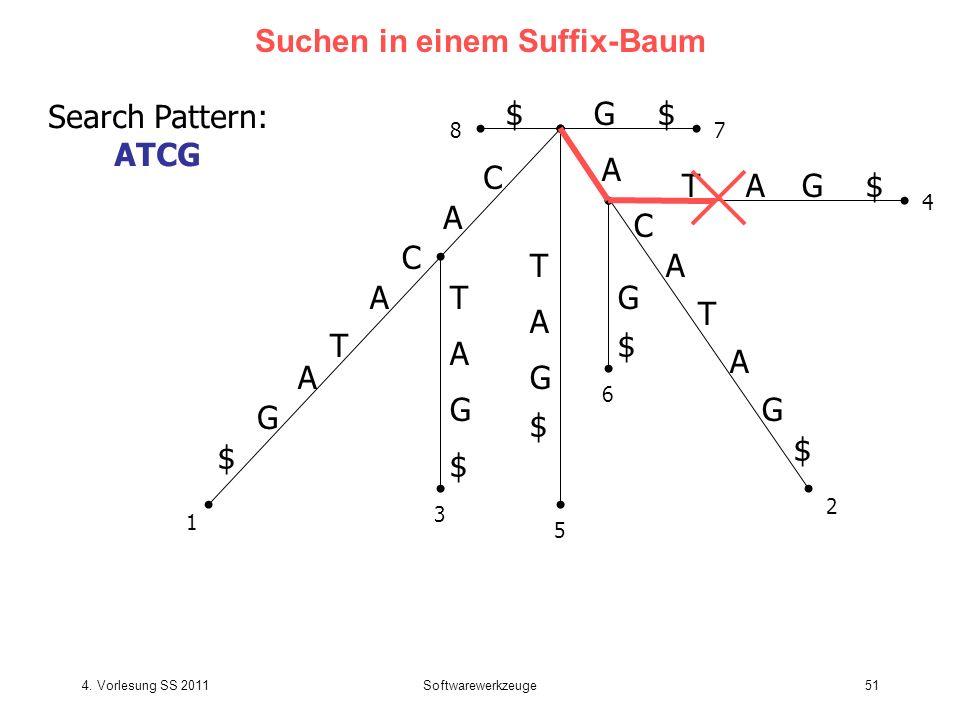 4. Vorlesung SS 2011Softwarewerkzeuge51 Suchen in einem Suffix-Baum C A T C A G $ A T C A G $ T T A G $ G $ A A TG$A G $ G$$ 1 2 3 4 5 6 78 A Search P