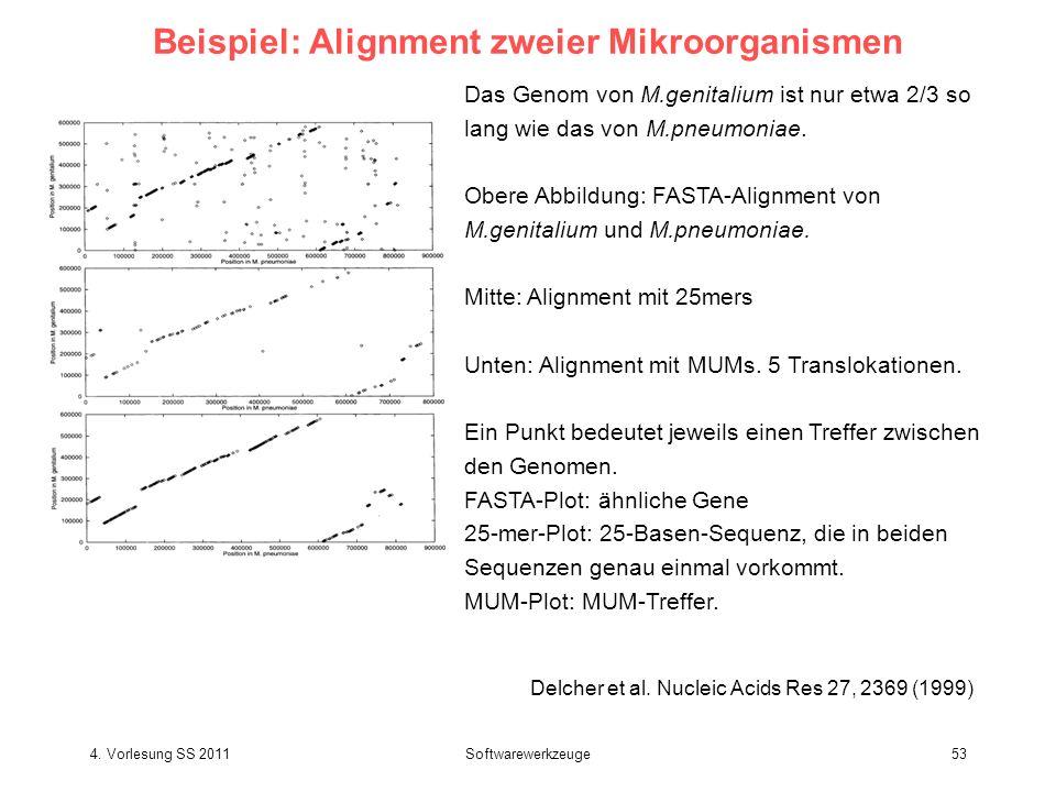 4. Vorlesung SS 2011Softwarewerkzeuge53 Beispiel: Alignment zweier Mikroorganismen Delcher et al. Nucleic Acids Res 27, 2369 (1999) Das Genom von M.ge