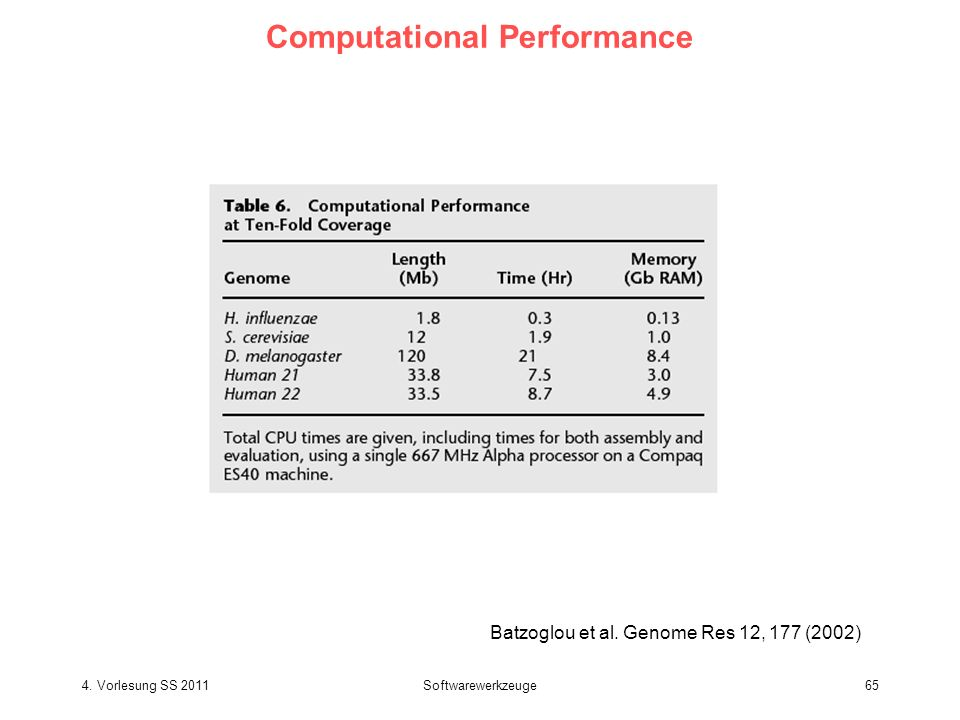 4. Vorlesung SS 2011Softwarewerkzeuge65 Computational Performance Batzoglou et al. Genome Res 12, 177 (2002)
