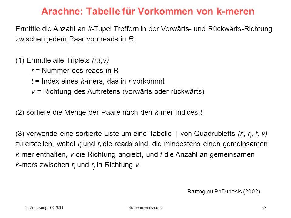 4. Vorlesung SS 2011Softwarewerkzeuge69 Arachne: Tabelle für Vorkommen von k-meren Ermittle die Anzahl an k-Tupel Treffern in der Vorwärts- und Rückwä