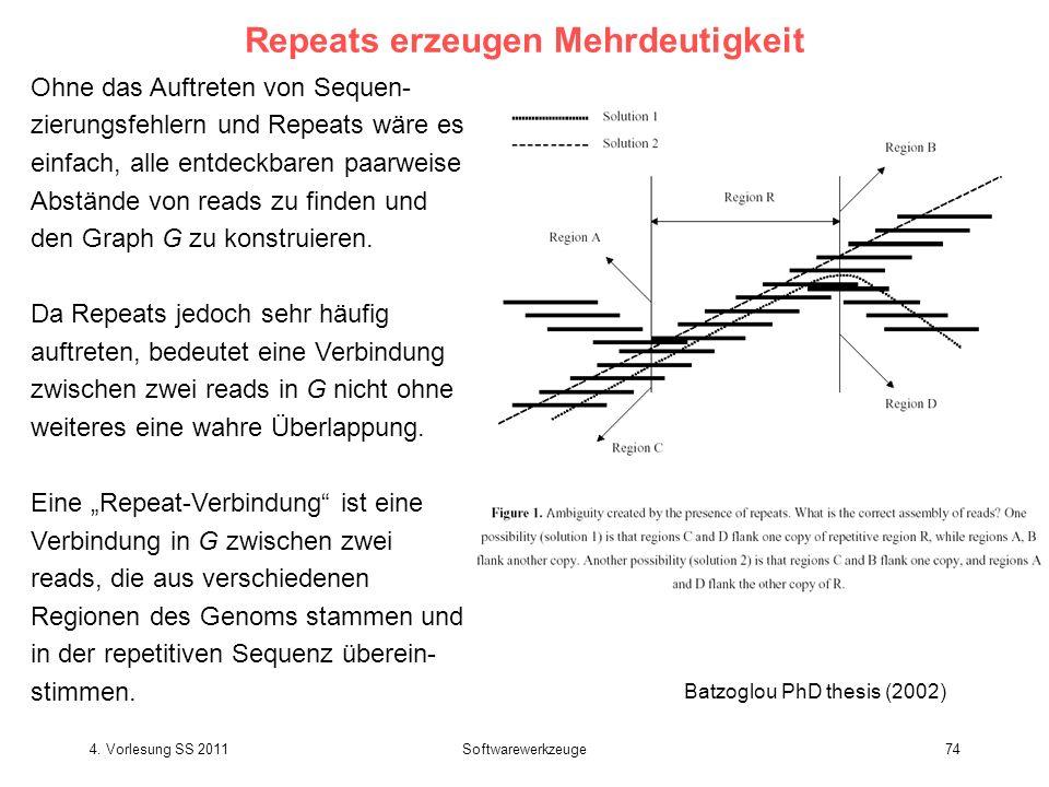 4. Vorlesung SS 2011Softwarewerkzeuge74 Repeats erzeugen Mehrdeutigkeit Ohne das Auftreten von Sequen- zierungsfehlern und Repeats wäre es einfach, al