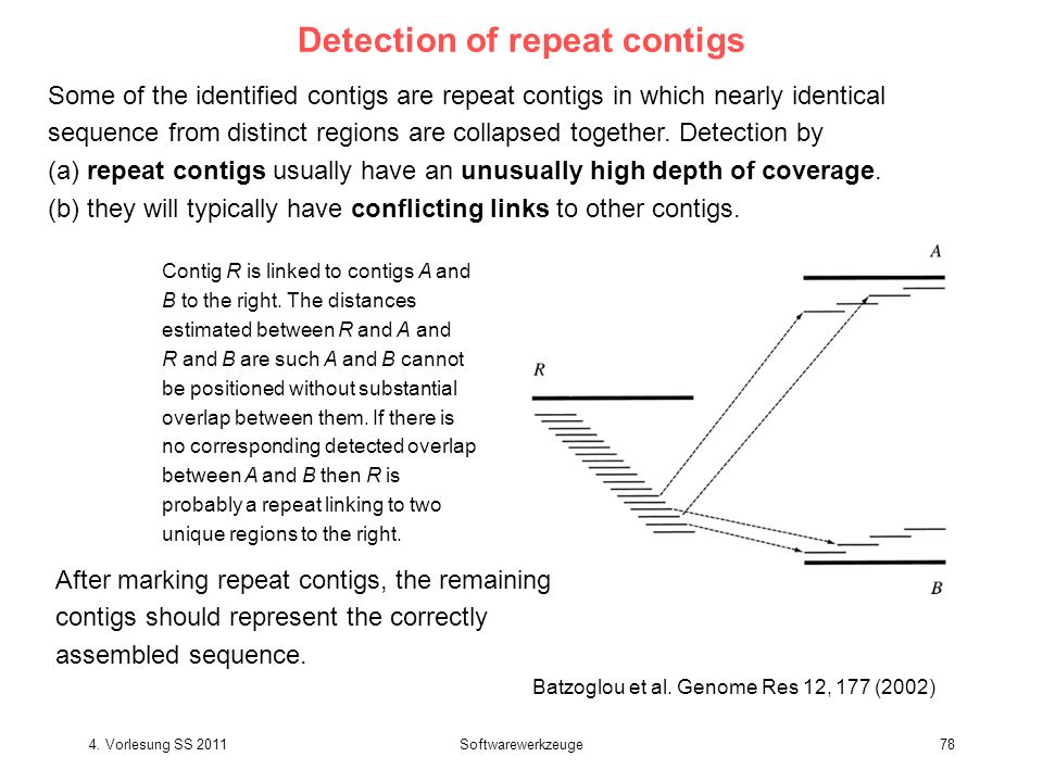 4. Vorlesung SS 2011Softwarewerkzeuge78 Detection of repeat contigs Contig R is linked to contigs A and B to the right. The distances estimated betwee