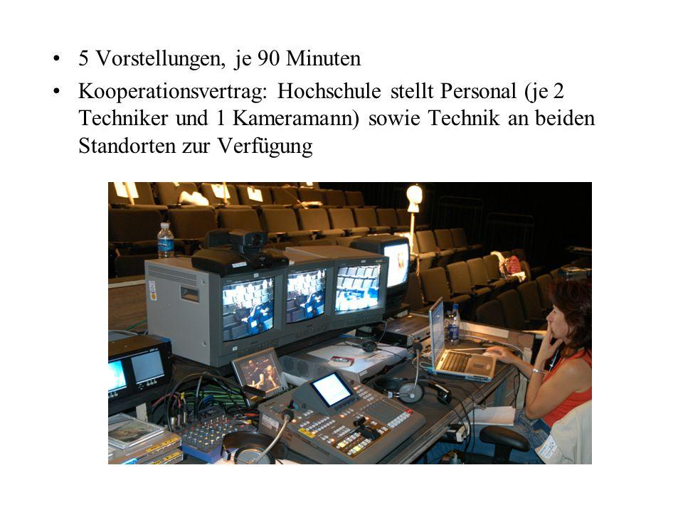 5 Vorstellungen, je 90 Minuten Kooperationsvertrag: Hochschule stellt Personal (je 2 Techniker und 1 Kameramann) sowie Technik an beiden Standorten zu