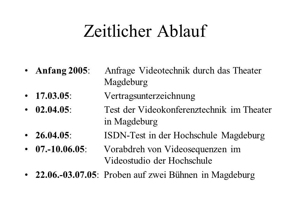 Zeitlicher Ablauf Anfang 2005: Anfrage Videotechnik durch das Theater Magdeburg 17.03.05: Vertragsunterzeichnung 02.04.05: Test der Videokonferenztech