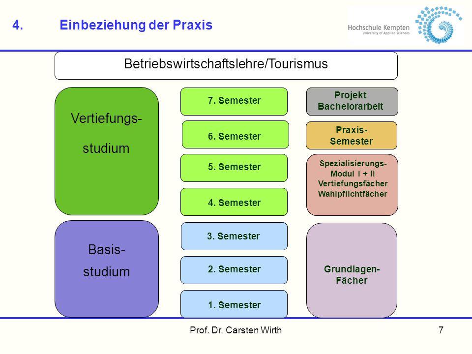 Prof. Dr. Carsten Wirth7 4.Einbeziehung der Praxis Betriebswirtschaftslehre/Tourismus Grundlagen- Fächer Praxis- Semester Projekt Bachelorarbeit Spezi