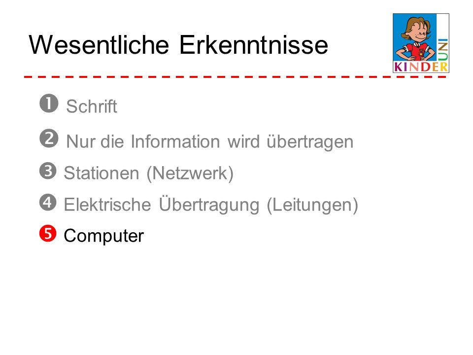 Wesentliche Erkenntnisse Schrift Nur die Information wird übertragen Stationen (Netzwerk) Elektrische Übertragung (Leitungen) Computer