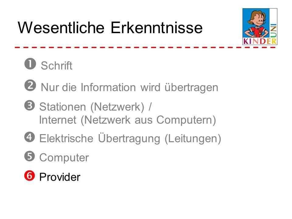 Wesentliche Erkenntnisse Schrift Nur die Information wird übertragen Stationen (Netzwerk) / Internet (Netzwerk aus Computern) Elektrische Übertragung