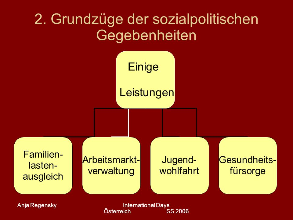 Anja RegenskyInternational Days Österreich SS 2006 2. Grundzüge der sozialpolitischen Gegebenheiten Einige Leistungen Familien- lasten- ausgleich Arbe