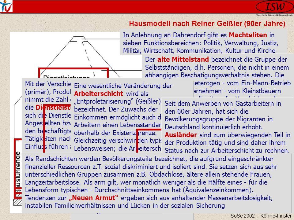 SoSe 2002 – Köhne-Finster Hausmodell nach Reiner Geißler (90er Jahre) In Anlehnung an Dahrendorf gibt es Machteliten in sieben Funktionsbereichen: Pol