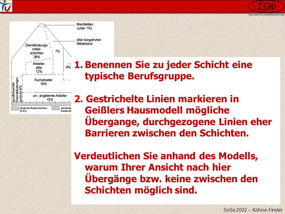 SoSe 2002 – Köhne-Finster 1.Benennen Sie zu jeder Schicht eine typische Berufsgruppe. 2. Gestrichelte Linien markieren in Geißlers Hausmodell mögliche