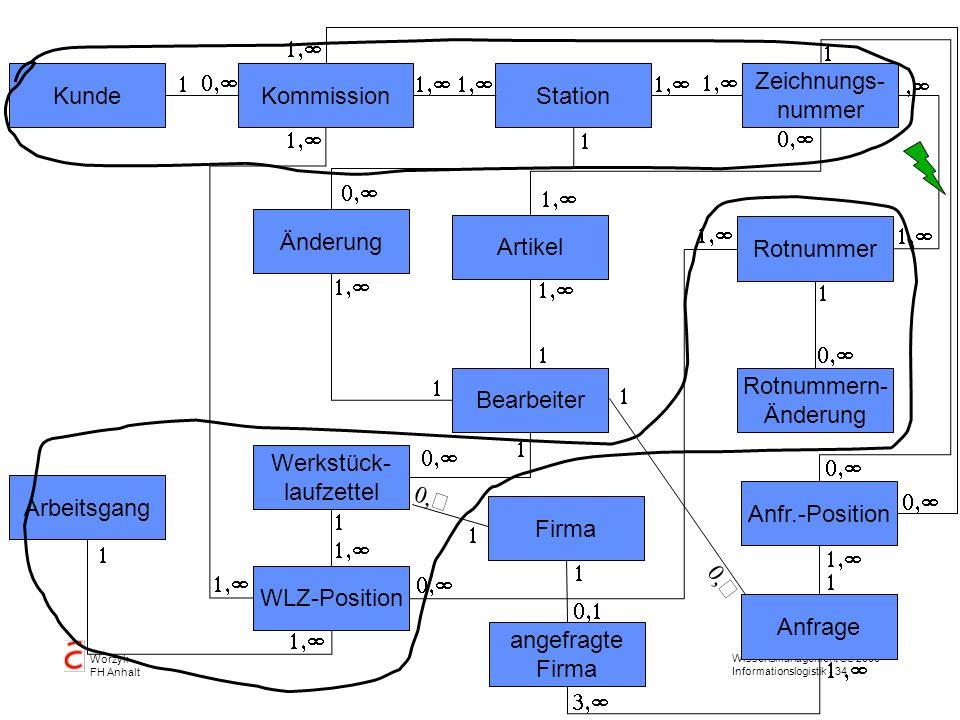 Wissensmanagement SS 2006 Informationslogistik - 34 Worzyk FH Anhalt KundeKommissionStation Zeichnungs- nummer Rotnummer Änderung Bearbeiter Artikel R