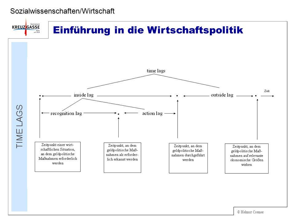 © Helmut Cremer Einführung in die Wirtschaftspolitik TIME LAGS Sozialwissenschaften/Wirtschaft
