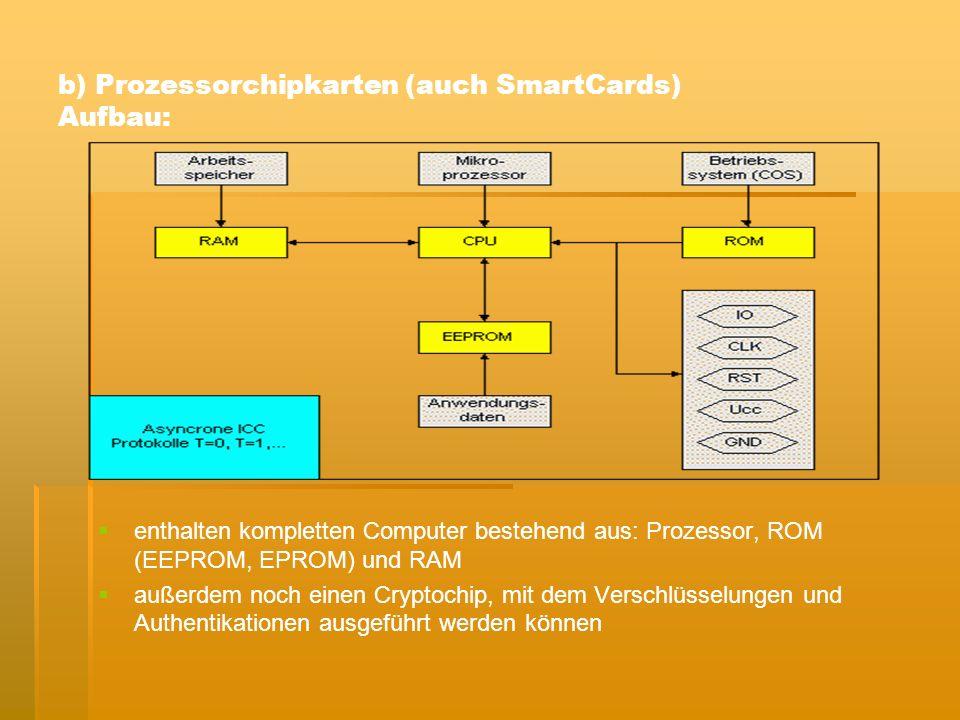 b) Prozessorchipkarten (auch SmartCards) Aufbau: enthalten kompletten Computer bestehend aus: Prozessor, ROM (EEPROM, EPROM) und RAM außerdem noch einen Cryptochip, mit dem Verschlüsselungen und Authentikationen ausgeführt werden können
