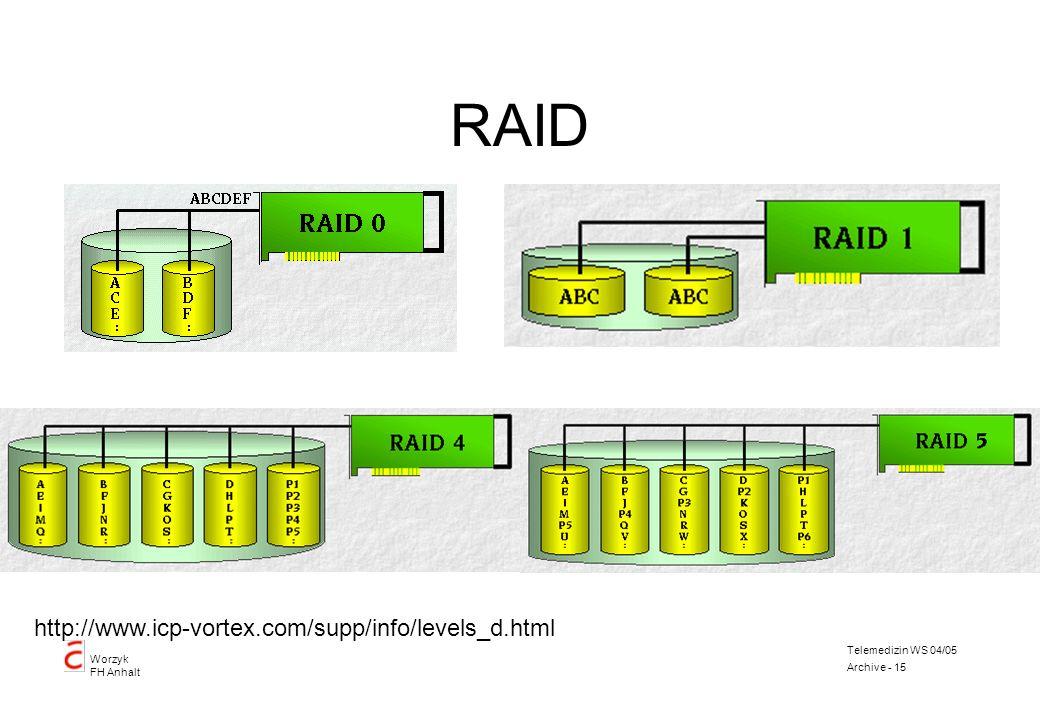 Worzyk FH Anhalt Telemedizin WS 04/05 Archive - 15 RAID http://www.icp-vortex.com/supp/info/levels_d.html