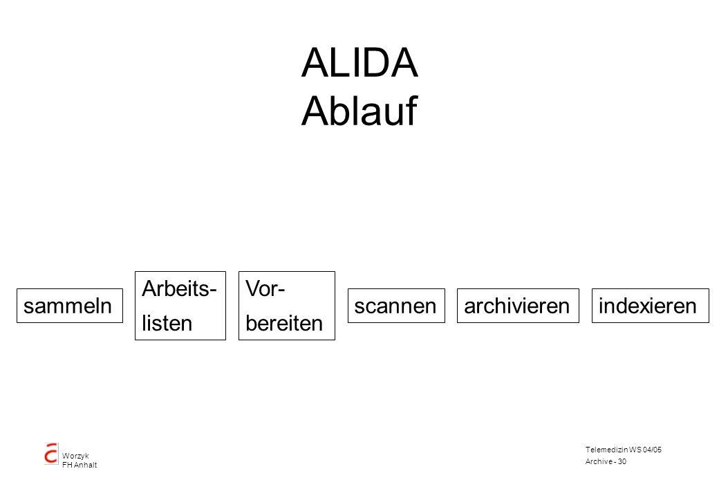 Worzyk FH Anhalt Telemedizin WS 04/05 Archive - 30 ALIDA Ablauf sammeln Vor- bereiten Arbeits- listen scannenarchivierenindexieren