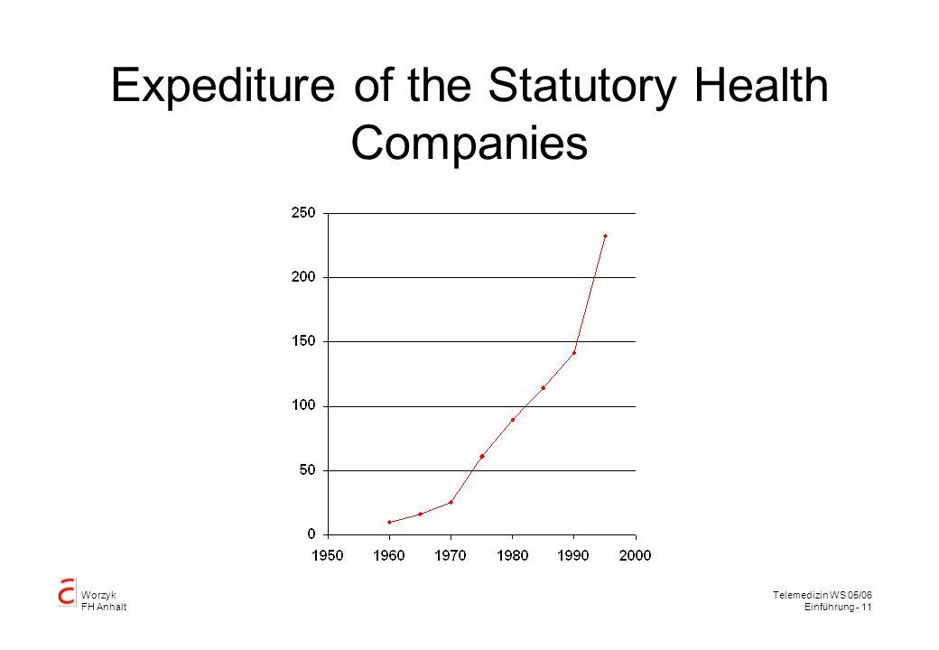 Worzyk FH Anhalt Telemedizin WS 05/06 Einführung - 11 Expediture of the Statutory Health Companies