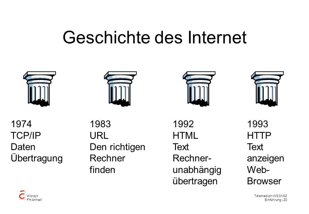 Worzyk FH Anhalt Telemedizin WS 01/02 Einführung - 20 Geschichte des Internet 1974 TCP/IP Daten Übertragung 1983 URL Den richtigen Rechner finden 1992 HTML Text Rechner- unabhängig übertragen 1993 HTTP Text anzeigen Web- Browser