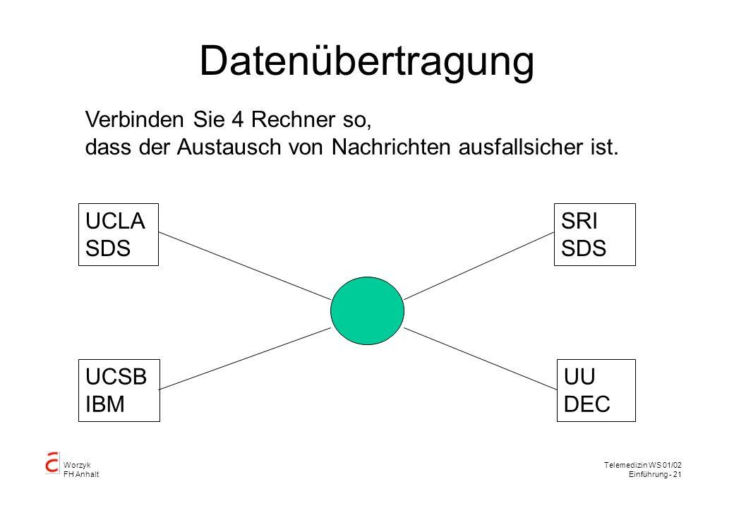 Worzyk FH Anhalt Telemedizin WS 01/02 Einführung - 21 Datenübertragung Verbinden Sie 4 Rechner so, dass der Austausch von Nachrichten ausfallsicher ist.