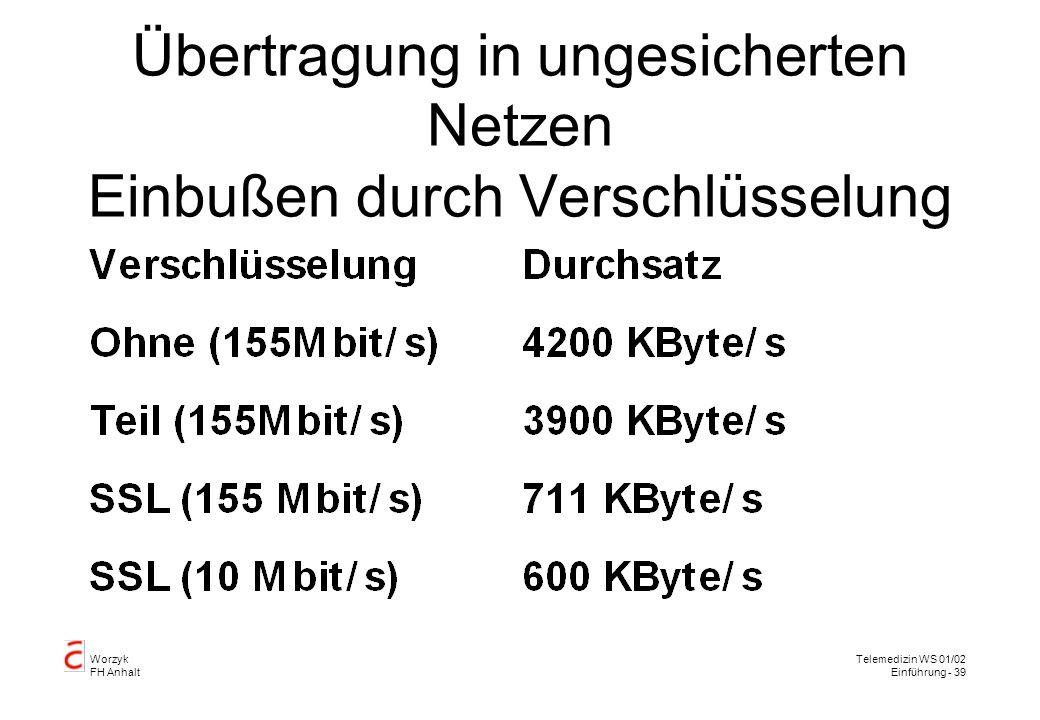 Worzyk FH Anhalt Telemedizin WS 01/02 Einführung - 39 Übertragung in ungesicherten Netzen Einbußen durch Verschlüsselung