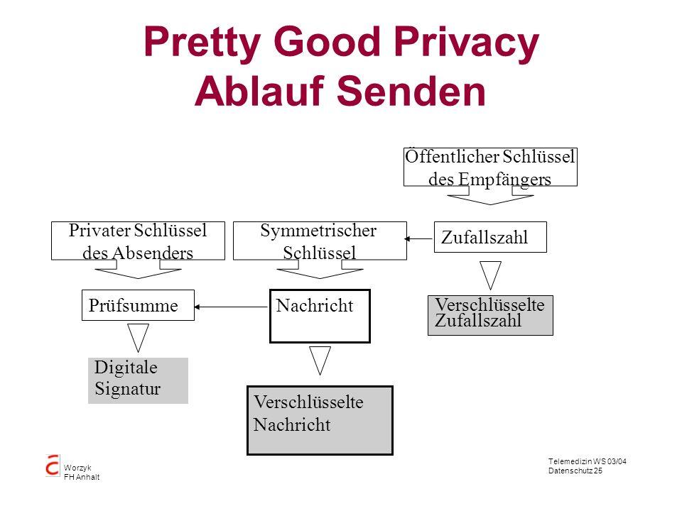 Telemedizin WS 03/04 Datenschutz 25 Worzyk FH Anhalt Pretty Good Privacy Ablauf Senden Nachricht Prüfsumme Digitale Signatur Privater Schlüssel des Ab