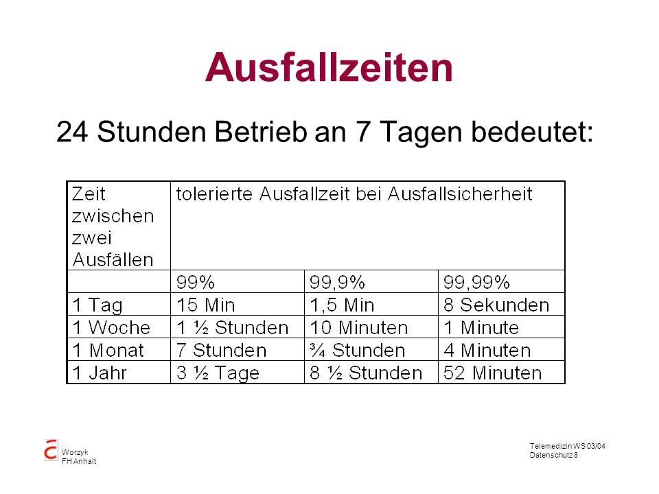 Telemedizin WS 03/04 Datenschutz 8 Worzyk FH Anhalt Ausfallzeiten 24 Stunden Betrieb an 7 Tagen bedeutet:
