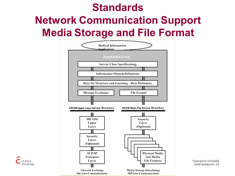 Worzyk FH Anhalt Telemedizin WS 04/05 Datenaustausch - 26 Standards Network Communication Support Media Storage and File Format