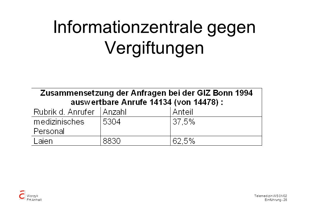 Worzyk FH Anhalt Telemedizin WS 01/02 Einführung - 26 Informationzentrale gegen Vergiftungen