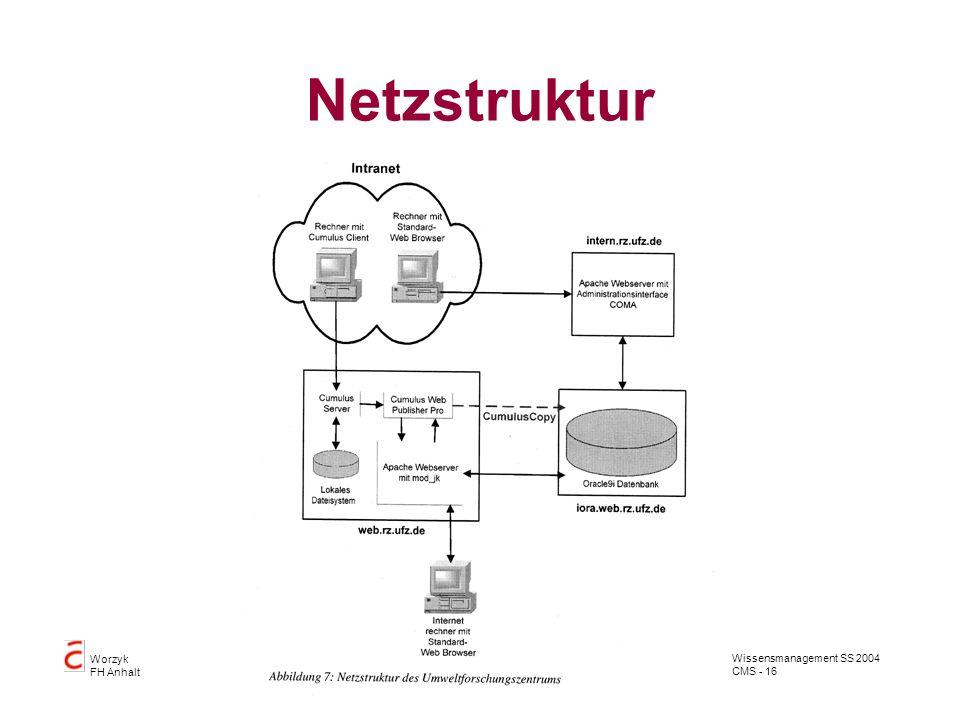 Wissensmanagement SS 2004 CMS - 16 Worzyk FH Anhalt Netzstruktur