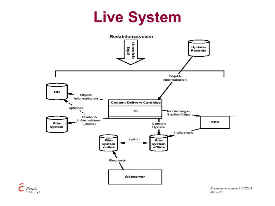 Wissensmanagement SS 2004 CMS - 20 Worzyk FH Anhalt Live System