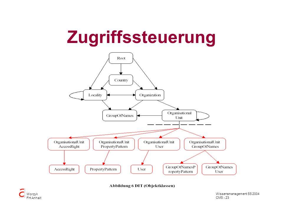 Wissensmanagement SS 2004 CMS - 23 Worzyk FH Anhalt Zugriffssteuerung