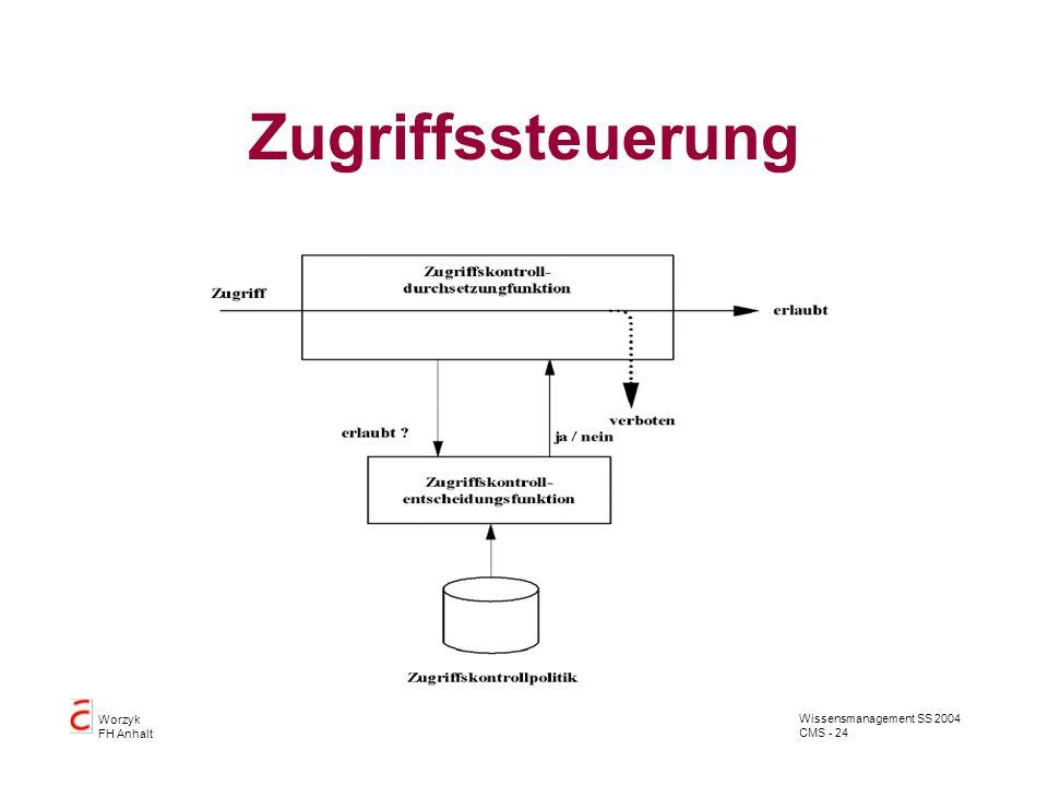 Wissensmanagement SS 2004 CMS - 24 Worzyk FH Anhalt Zugriffssteuerung