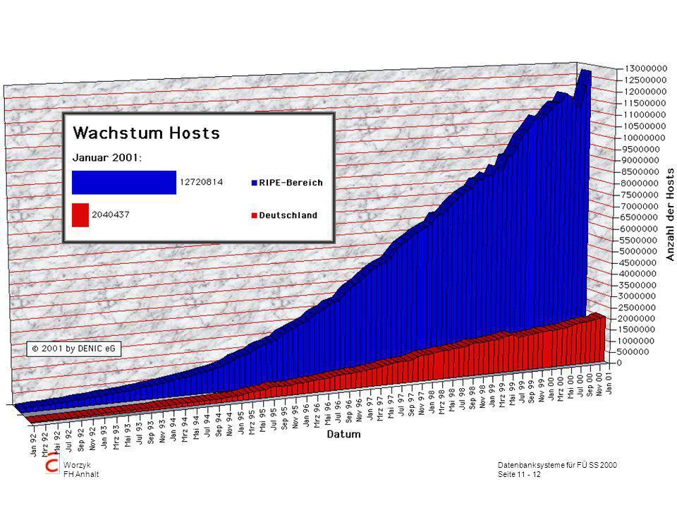 Datenbanksysteme für FÜ SS 2000 Seite 11 - 12 Worzyk FH Anhalt