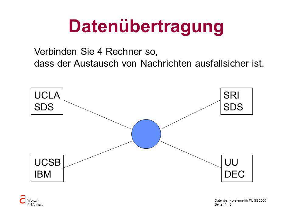 Datenbanksysteme für FÜ SS 2000 Seite 11 - 3 Worzyk FH Anhalt Datenübertragung Verbinden Sie 4 Rechner so, dass der Austausch von Nachrichten ausfalls