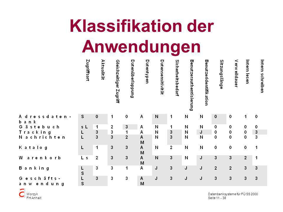 Datenbanksysteme für FÜ SS 2000 Seite 11 - 38 Worzyk FH Anhalt Klassifikation der Anwendungen