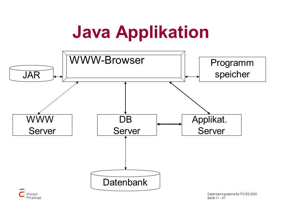 Datenbanksysteme für FÜ SS 2000 Seite 11 - 47 Worzyk FH Anhalt Java Applikation WWW-Browser WWW Server Datenbank DB Server Applikat. Server Programm s